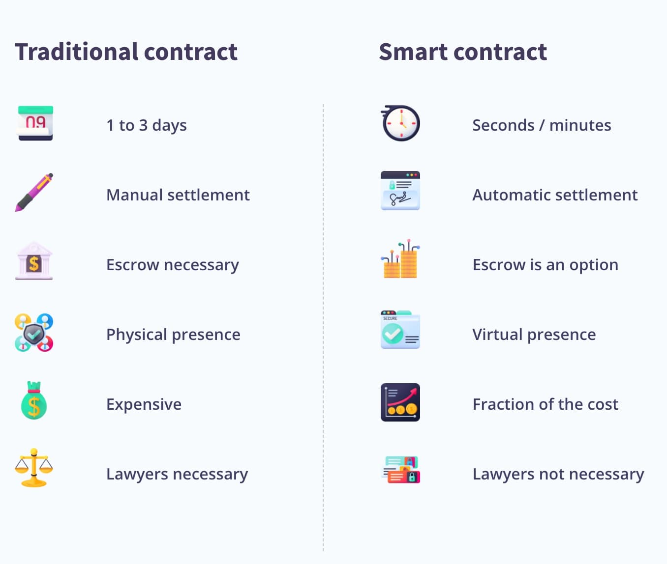 Traditional Contract VS smart contract