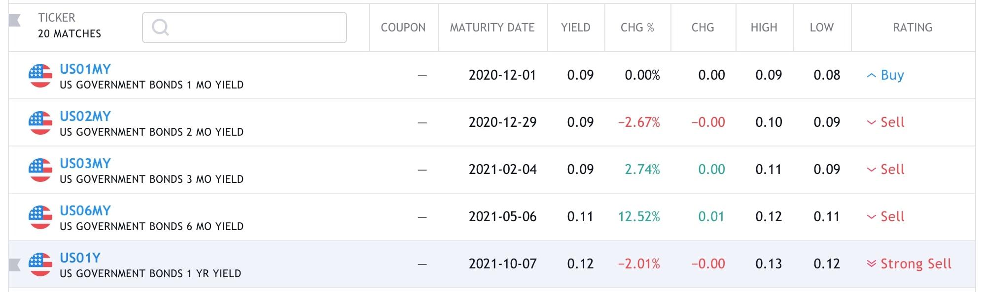Bond market is going negative
