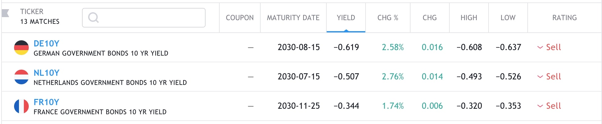 Bonds yield negative rates in some countries