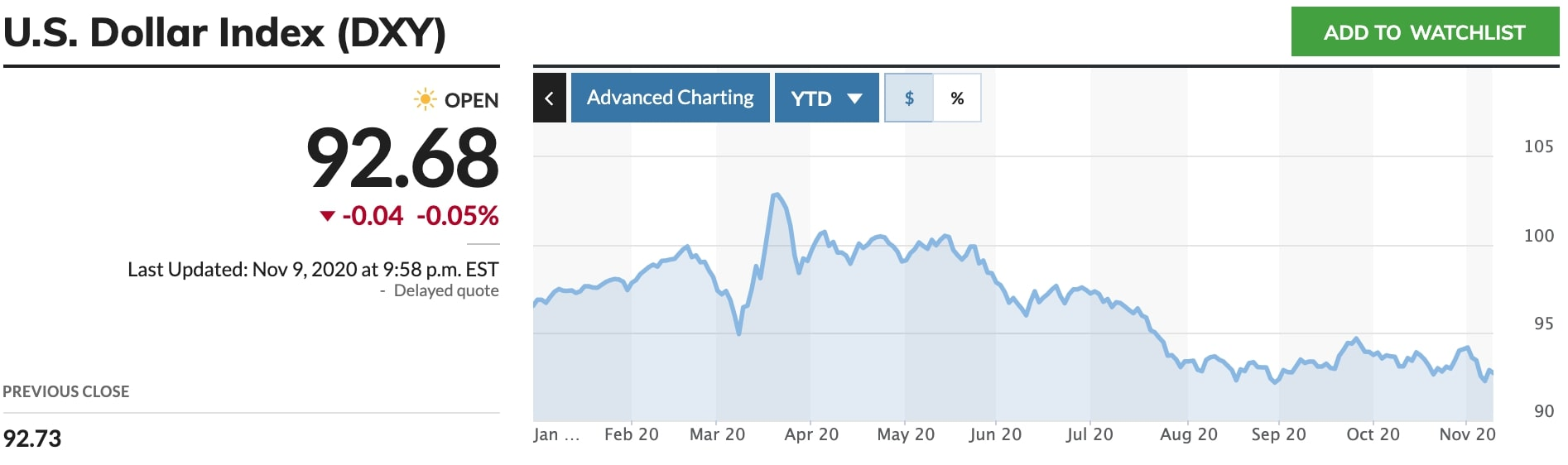 The US dollar is going down (DXY)
