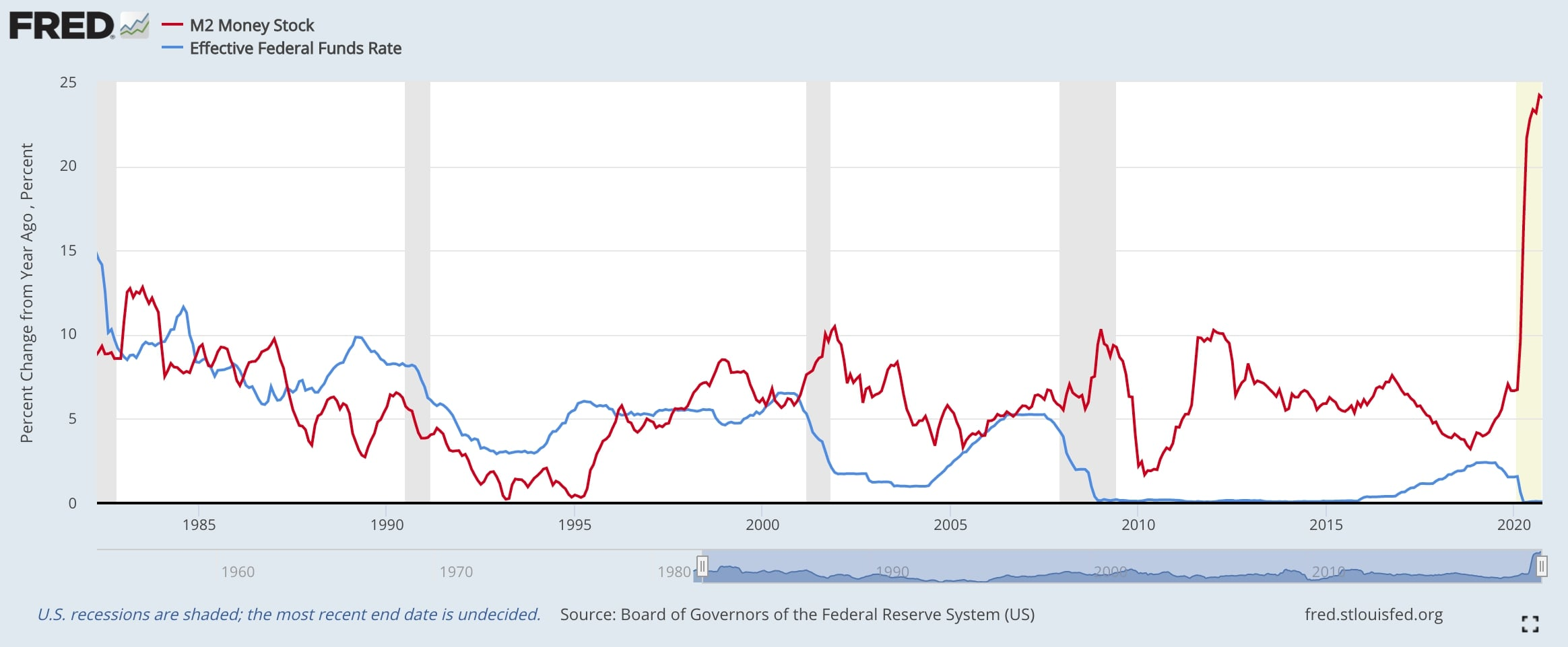FED Interest rate compared to M2 Money supply